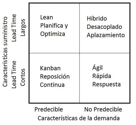cadena de suministro lean lean supply chain sensibilidad lsc3 procesos