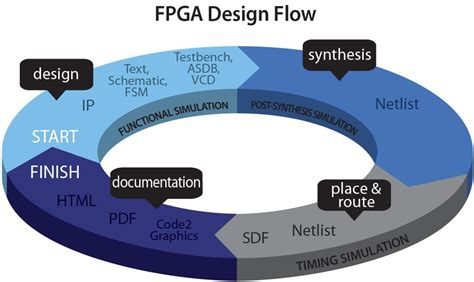 design layout and verification of an fpga using automated tools active hdl fpga simulation products aldec