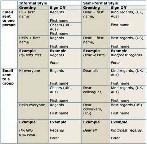 Memo Writing Useful Phrases useful expressions for letter writing writing exercises
