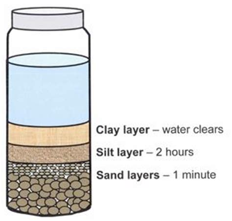 Lovibond Standard Colour Chart Organic Impurities Test soil texture analysis discussing palm trees worldwide