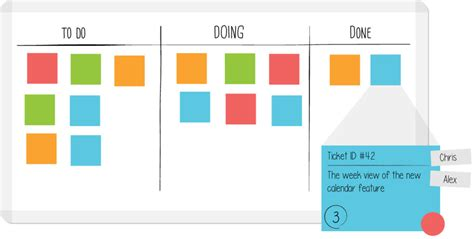 Draw Room Layout Online what is a kanban board leankit