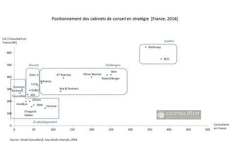 Classement Cabinet De Conseil by Les Classements Des Cabinets De Conseil En Strat 233 Gie