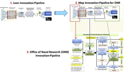 Onr Template Office Of Naval Research Onr Goes Lean Steve Blank