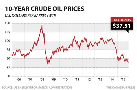 oil prices new low canadian dollar sinks to 73 6 cents us as tsx hits 2 year