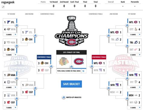 2015 nhl hockey playoff printable brackets 2015 nhl bracket challenge project rich