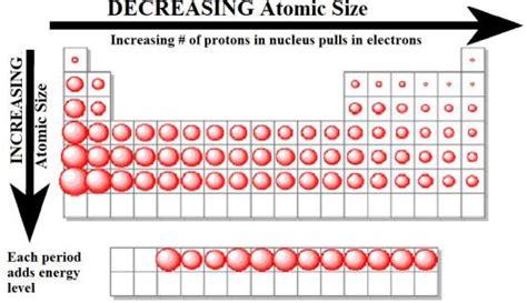 Periodic Table Trends - Chemistry Atomic Radius Size Periodic Table