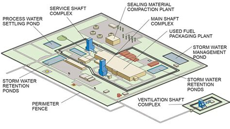 facility layout là gì surface facilities the nuclear waste management