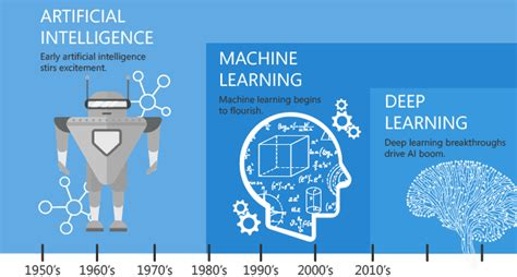 Machine Learning Mba by Ai Machine Learning Impact On Fp A Linkedin