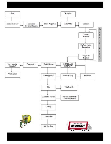Flowchart Purchasing Process Create A Flowchart