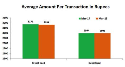 Sle Credit Card Transaction Data Finance Minister Bats For Plastic Currency Card Transactions Grow By 10 In One Year