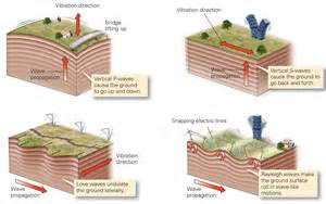 Outline The Causes Of Earthquakes Scheme by How Do Earthquakes Causes Damage Learning Geology