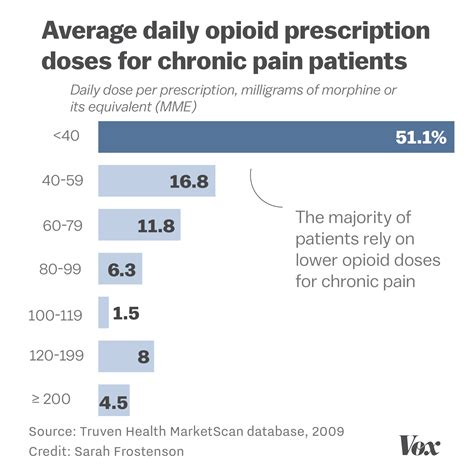 opioids in chronic management a guide for patients books the crackdown on opioid prescriptions is leaving chronic