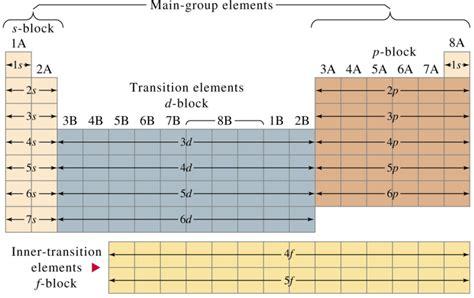tabla de consignatarios en uruguay tabla peri 243 dica de los elementos