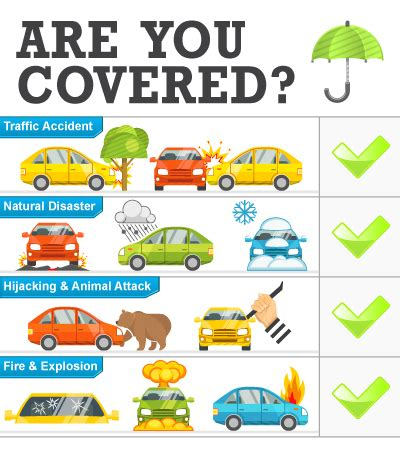 Coverage Car Insurance by Are You Covered Car Insurance Coverage Myths Limitations