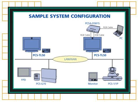 video system layout sony pcs tl50 system configuration tko