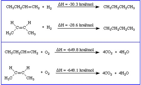hydration of 2 butene lon capa ochem