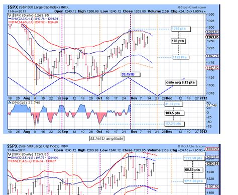 swing trade cycles swing trade cycles 11 14 2011 outlook