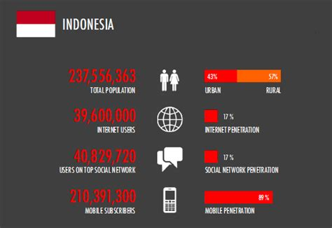 bagaimana perkembangan teknologi  indonesia