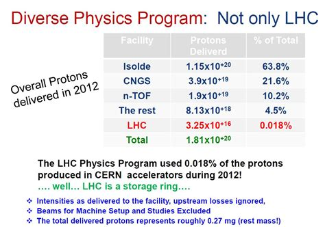 proton source taking a closer look at lhc proton source