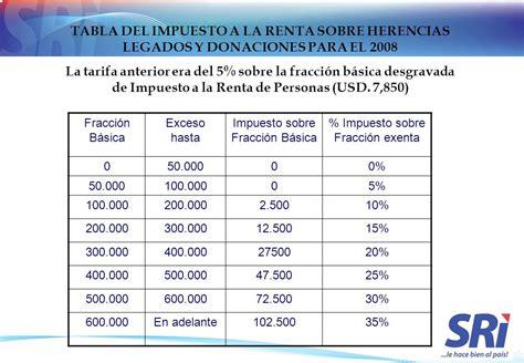 renta 2015 venta inmueble herencia ingresos de fuente ecuatoriana ppt descargar