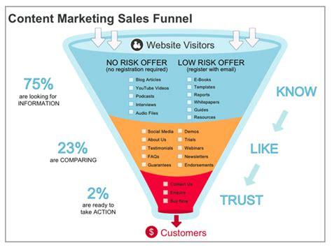 webinar content marketing