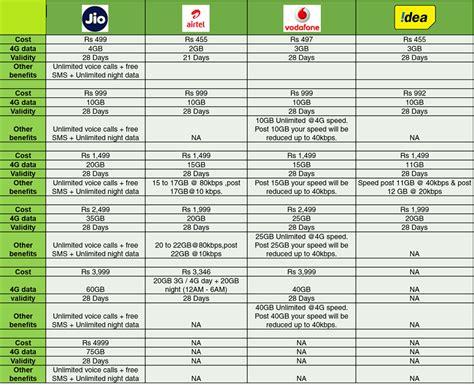4g plan compared between reliance jio vs airtel vs