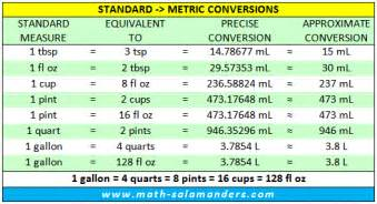 liquid measurement chart