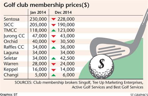 Chappaquiddick Club Membership Cost Prices For Golf Club Membership Sliding Asiaone Singapore News