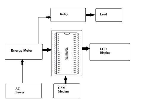 microcontroller schematic diagram schematic block diagram of microcontroller circuit and