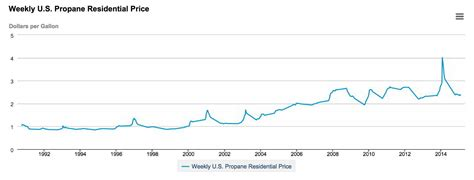 propane price chart time to convert avalon energy