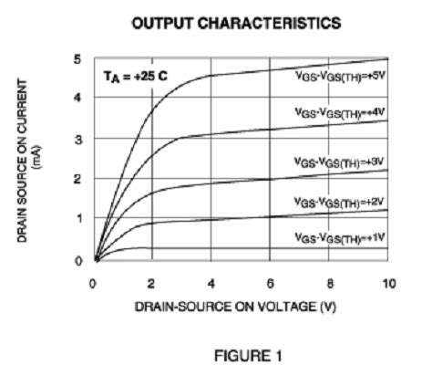 transistor gate threshold voltage designing with ultra low voltage mosfet arrays embedded