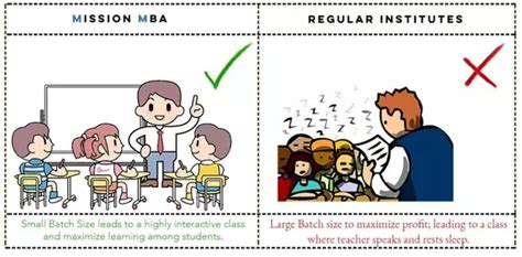 Mica Mba Quora by What Is The Best Gmat And Cat Coaching Centre In Bangalore