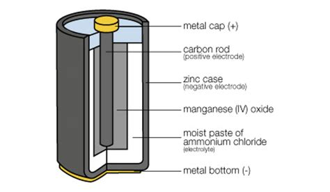 Aaa To Aa Batteries Without Bottom Positive Electrode batteries the facts about alkaline vs rechargeable