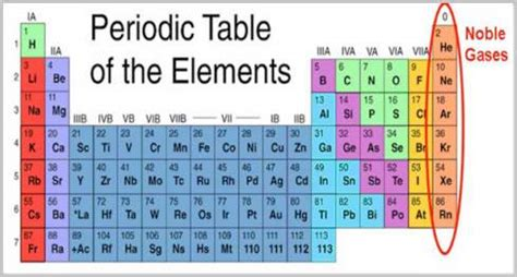 inert gases periodic table the properties of le inert