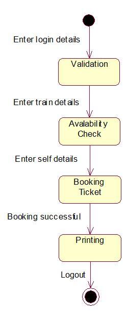 design html form for railway reservation system uml and design patterns railway reservation system uml