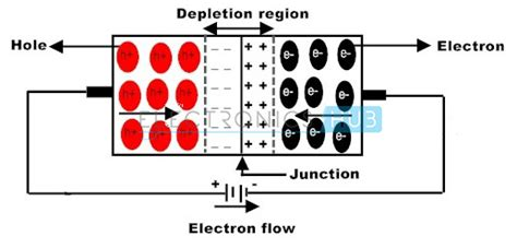 pn junction width depletion region p n junction diode biasing characteristics and working