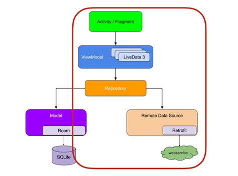 Android Architecture Components by Android ลองใช Viewmodel Class จาก Architecture