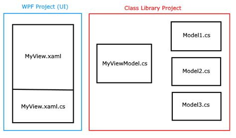 mvvm pattern history diagram designer mvvm choice image how to guide and refrence