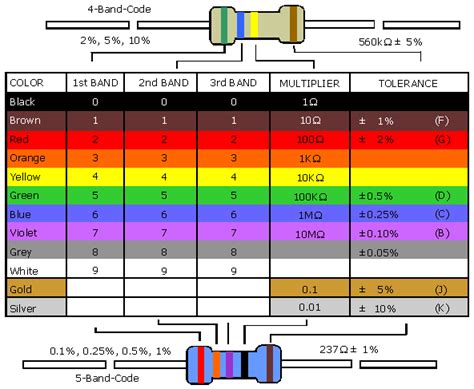 fusible resistor colour code farbcode fuer widerstaende 13 berechnung tabelle farbcode widerstand widerstands e6 e12 e24