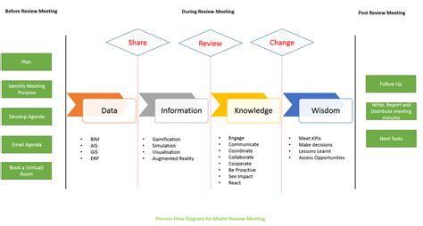 design review meeting adalah task model review meetings bim level 2 guidance