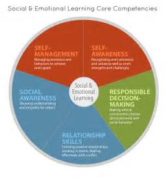 social emotional learning competencies