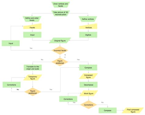 definition flowchart definition flowchart