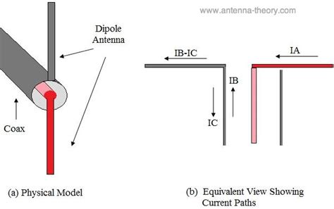 Kabel Choke I One 1 antenna using a balun with a resonant dipole