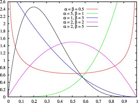 pattern of distribution test exle non normal distribution statistics how to