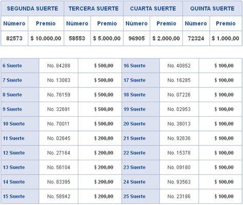 Loteria Nacional Resultados De Hoy | resultados sorteo loteria nacional de ecuador lunes 23 de