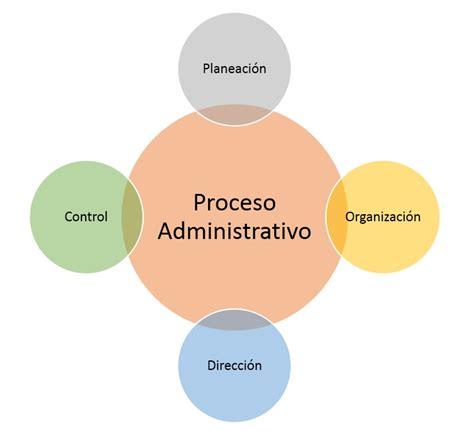 control administrativo fases proceso administrativo fases y etapas proceso