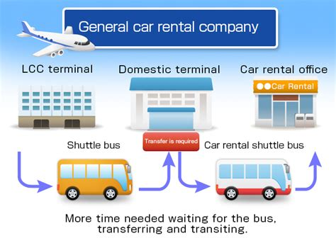 Ta Cruise Port Car Rental by Luft Travel Rent A Car Is The Best Choice For The Cheapest Rentals In Okinawa