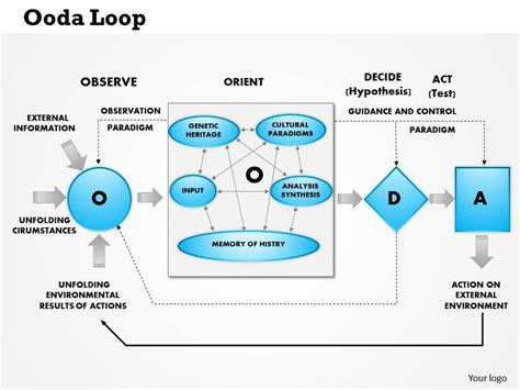 0514 Ooda Loop Observe Orient Decide Attack Powerpoint Ooda Loop Powerpoint