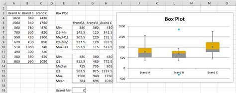 Box Plots With Outliers Real Statistics Using Excel | creating box plot with outliers real statistics using excel