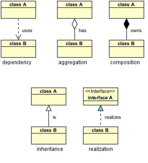 class diagram realization my kingdom for a smile uml class diagram